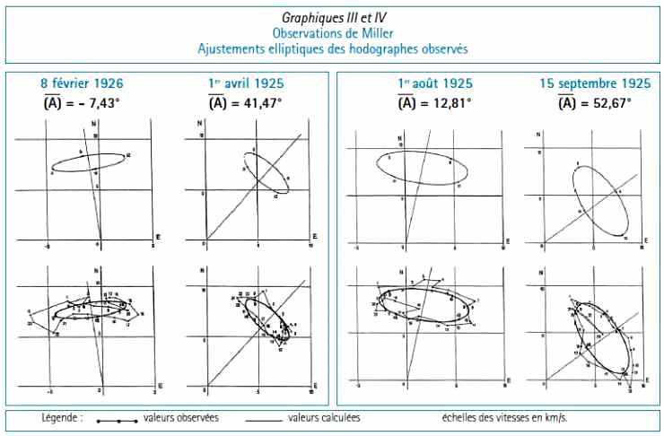 Observations de Miller : Ajustements elliptiques des hodographes observés