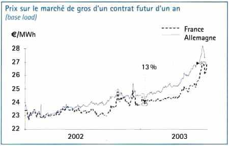 Prix sur le marché de gros électrique d'un contrat futur d'un an