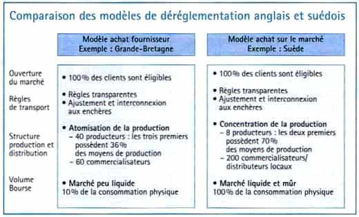 Comparaison des modèles de déréglementation anglais et suédois