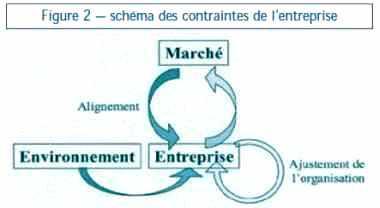 Schéma des contraintes de l'entreprise