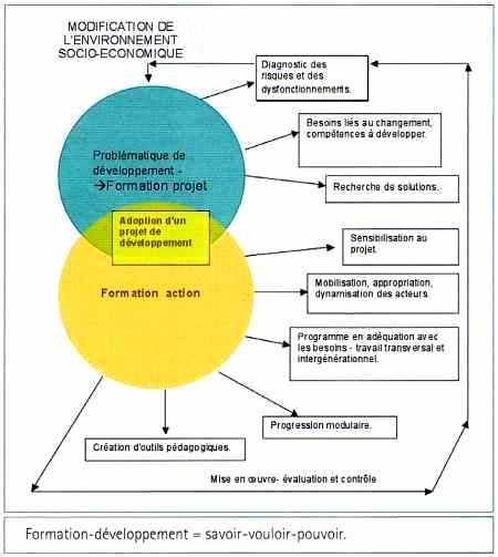 Le cycle de la formation-développement = savoir-vouloir-pouvoir.