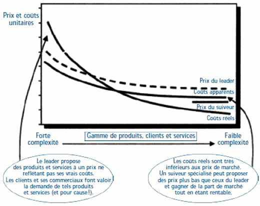 Démoyenniser les coûts et les prix