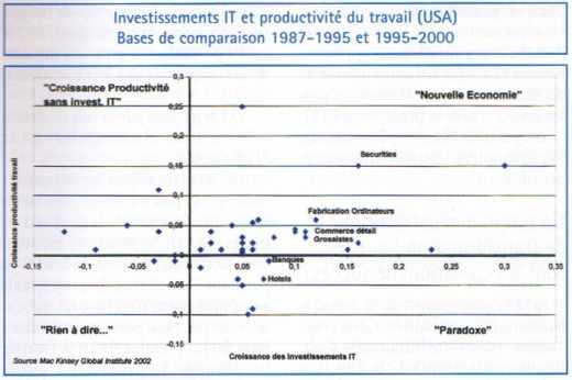 Investissements IT et productivité du travail (USA)