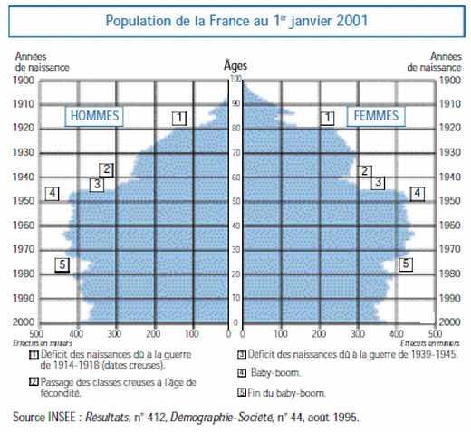 Population de la France au 1er janvier 2001