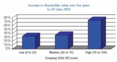 Augmentation de la valeur des actions sur cinq ans
