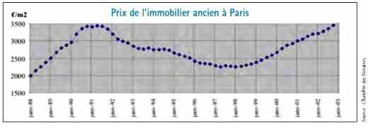 Prix de l'immobilier ancien à Paris de 1988 à 2003