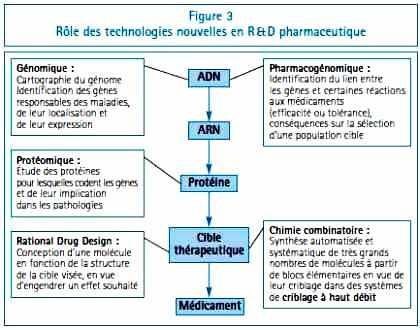 Rôle des technologies nouvelles en R&D pharmaceutique