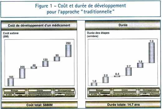 """Coût et durée de développement d'un médicament par l'approche """" traditionnelle """""""