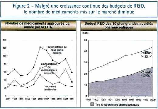 Malgré une croissance continue des budgets de R&D, le nombre de médicaments mis sur le marché diminue