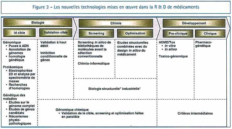 Les nouvelles technologies mises en oeuvre dans la R & D de médicaments
