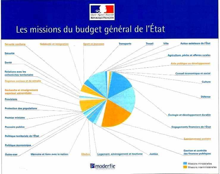 Les missions du budget général de l'Etat