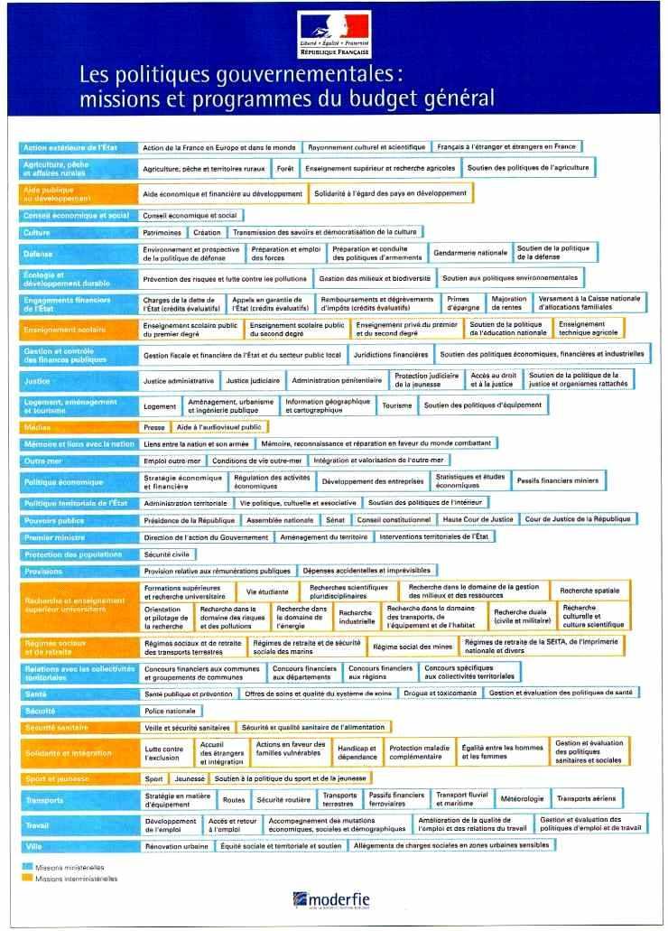 Les politiques gouvernementales : missions et programmes du budget général