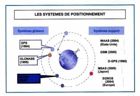 Les systèmes de positionnement par satellite