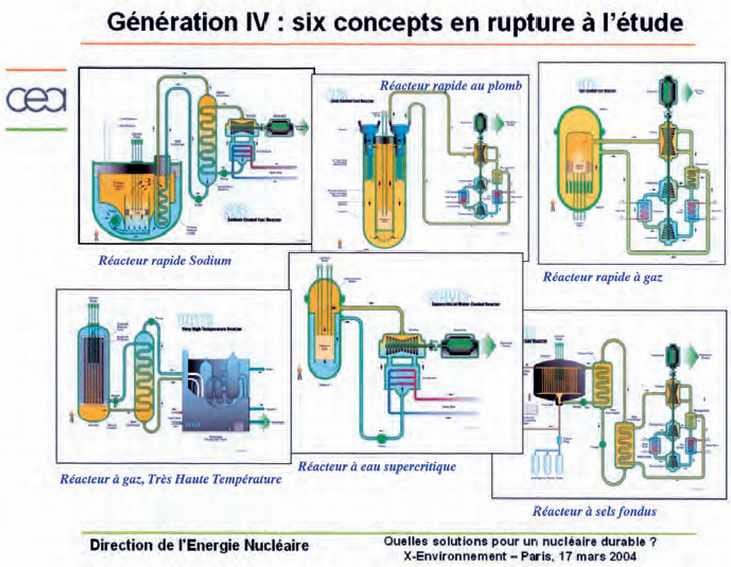 Génération IV : six concepts à l'étude de réacteurs nucléaires