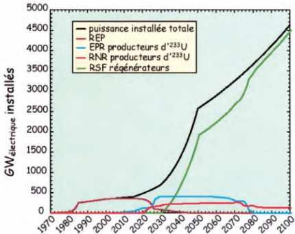 Hypothèse : puissance installée de réacteurs nucléairesmultipliée par 8 en 2050