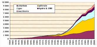 Contribution historique des diverses sources à l'approvisionnement énergétique mondial depuis 1860