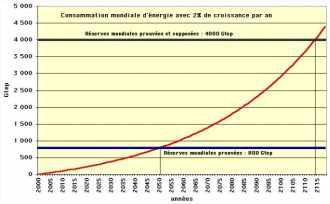 Consommation cumulée d'énergie fossile avec un taux de croissance de 2 % par an