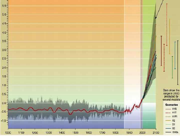 Évolution de la température moyenne de l'hémisphère nord