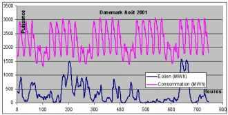 Courbe de production (éolienne) et de consommation électrique d'un mois dans le sud du Danemark