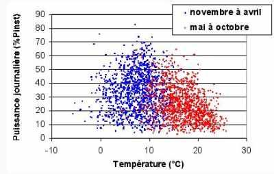 Puissance et température France journalière (simulation 1993-1999)