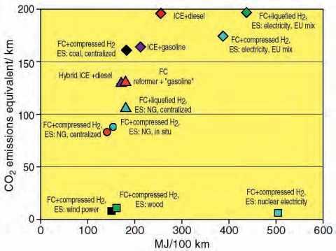 Efficacité énergétique et émissions équivalentes de CO2 pour différentes filières de production d'hydrogène