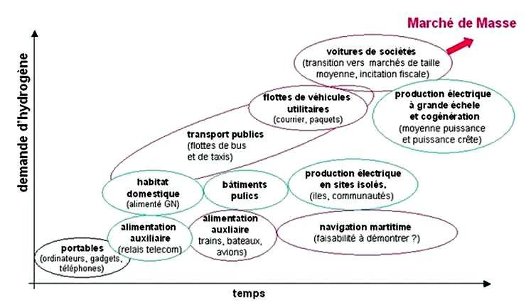Estimation de l'introduction des applications de l'hydrogène-énergie dans différents secteurs d'usage
