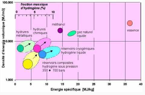 Performances actuelles (cercles) et espérées (ellipses en pointillés) de diverses solutions de stockage embarqué de l'hydrogène