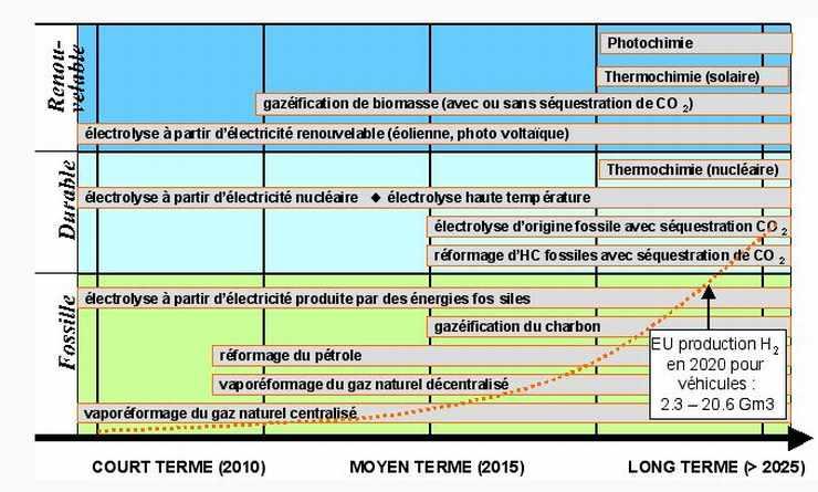 Estimation des temps de mise en oeuvre des technologies de production d'hydrogène.