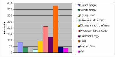 Budgets de R&D 2004 par source d'énergie