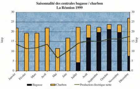 LES CENTRALES BAGASSE-CHARBON