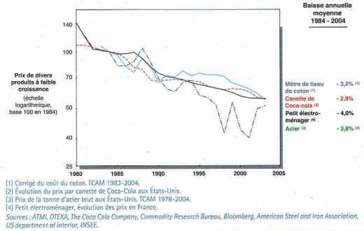 Évolution de prix dans des industries en faible croissance
