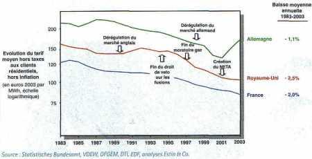 Électricité : évolution du prix moyen aux résidentiels en France, au Royaume-Uni et en Allemagne