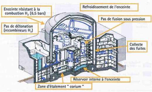 """Dispositifs de """" mitigation """" des accidents graves dans EPR"""