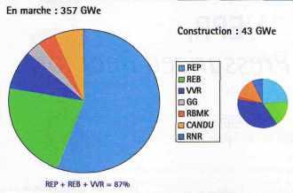 Réacteurs électronucléaires fin 2000