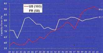 coefficients de disponibilité (Kd) des parcs nucléaires aux États-Unis et en France