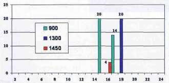EDF – durée de cycle en mois à l'horizon 2012