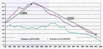 production cost en cts USD 2001/kWh