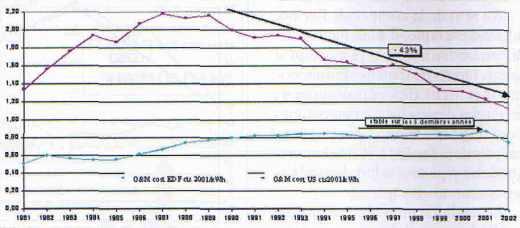 dépenses d'exploitation EDF et USA ramenées à l'énergie produite