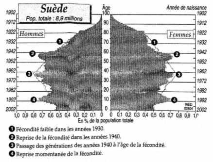 La pyramide des âges de la Suède le 1er janvier 2003
