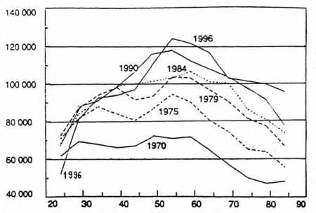 Évolution du revenu fiscal moyen par unité de consommation selon l'âge du chef de ménage (France 1970-1996)