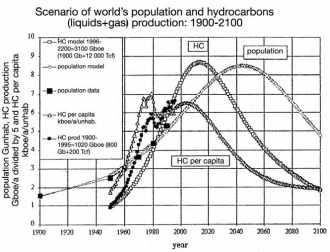 Le pétrole – 1900-2100