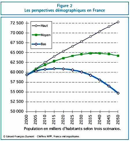 Les perspectives démographiques en France jusqu'en 2050