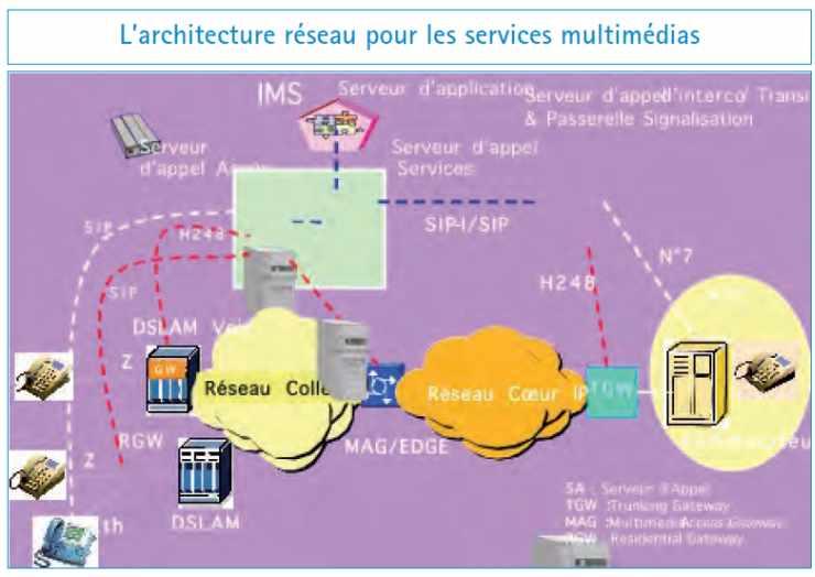 L'architecture réseau pour les services multimédias