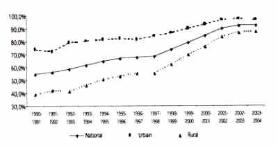 GRAPHIQUE 4 : Évolution du taux net de scolarisation pour le 1er cycle fondamental (primaire)