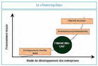 Stade de développement des entreprises