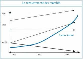 Graphique : Le recouvrement des marchés