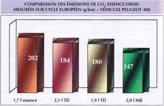 COMPARAISON DES ÉMISSIONS DE CO2 ESSENCE/DIESEL MESURÉES SUR CYCLE EUROPÉEN (g/km) – VÉHICULE PEUGEOT 406