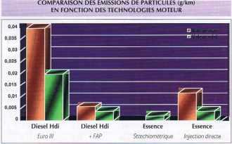 COMPARAISON DES ÉMISSIONS DE PARTICULES (g/km) EN FONCTION DES TECHNOLOGIES MOTEUR