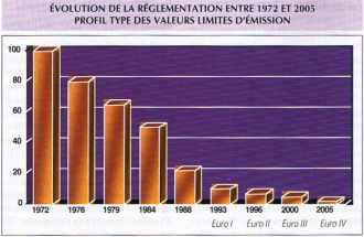 ÉVOLUTION DE LA RÉGLEMENTATION ENTRE 1972 ET 2005 PROFIL TYPE DES VALEURS LIMITES D'ÉMISSION