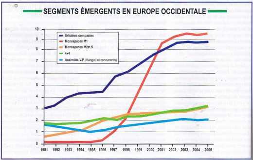 SEGMENTS DES VÉHICULES, ÉMERGENTS EN EUROPE OCCIDENTALE